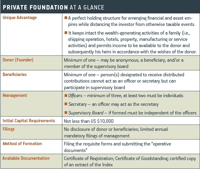 foundation-chart