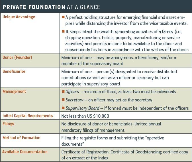 foundation-chart